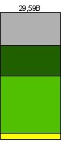 BOV:USIM5:Assets