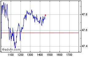 Clique aqui para ver o gráfico em tempo-real sobre Bco Brasil On Intraday