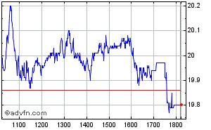 Clique aqui para ver o gráfico em tempo-real sobre Cosan S.A. Industria E Comercio ON Intraday