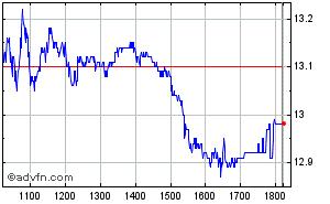 Clique aqui para ver o gráfico em tempo-real sobre Sid Nacional (Vista) Intraday