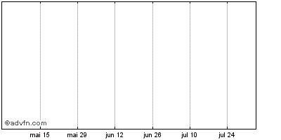 Gráfico Longo-Prazo
