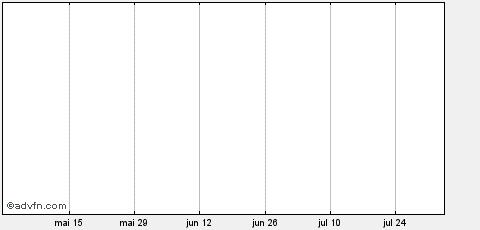 Gráfico Diário