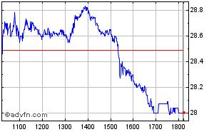 Clique aqui para ver o gráfico em tempo-real sobre Gerdau Pn Intraday