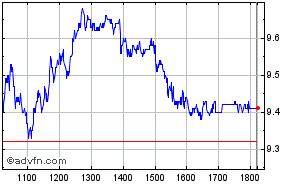 Clique aqui para ver o gráfico em tempo-real sobre Gol Pn Intraday