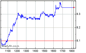 Clique aqui para ver o gráfico em tempo-real sobre Itausa (Vista) Intraday