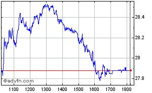 Clique aqui para ver o gráfico em tempo-real sobre Banco Itau Pn Intraday