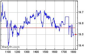 Clique aqui para ver o gráfico em tempo-real sobre JBS S.A NM Intraday