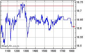 Clique aqui para ver o gráfico em tempo-real sobre Lojas Renner (Vista) Intraday
