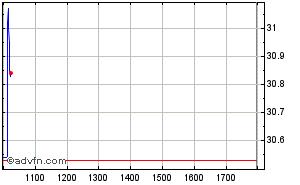 Clique aqui para ver o gráfico em tempo-real sobre Petrobras (Vista) Intraday