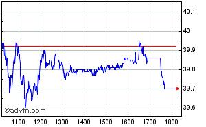 Clique aqui para ver o gráfico em tempo-real sobre Weg (Vista) Intraday