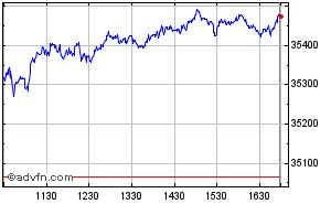 Clique aqui para ver o gráfico em tempo-real sobre Dow Jones Industrial Average Intraday