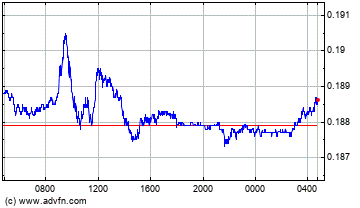 Brazil Real vs Euro Intraday Forex Chart