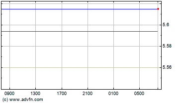 Euro x Real Intraday Forex Chart