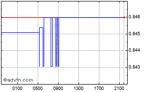 Euro - Reino Unido - Libra Esterlina Intraday Forex Chart