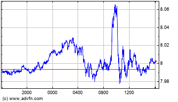 Euro vs Hong Kong Dollar Intraday Forex Chart