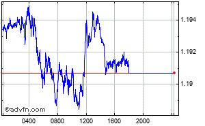 Reino Unido - Libra Esterlina - Euro Intraday Forex Chart