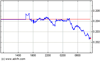 Hong Kong Dollar vs New Zealand Dollar Intraday Forex Chart
