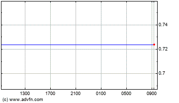 Singapore Dollar vs US Dollar Intraday Forex Chart