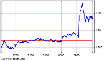US Dollar vs Canadian Dollar Intraday Forex Chart