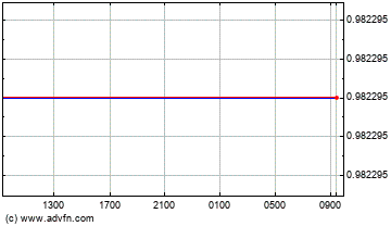 US Dollar vs Euro Intraday Forex Chart