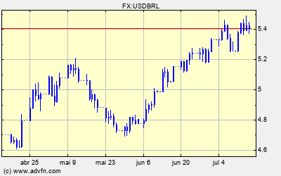 Forex indices mundiais