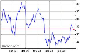 Clique aqui para ver o gráfico em tempo-real sobre Bank of America 1 Ano