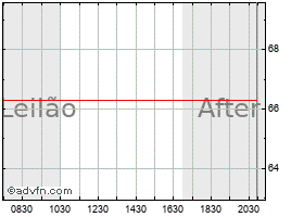Gráfico intradiário para Dupont Fabros Technology, Inc. (delisted)