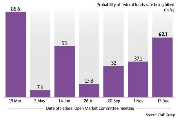 Decisão do FOMC: Gráfico do CME Group mostra probabilidades de aumento das taxas de juros pelo Fed ao longo de 2017