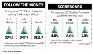 Em alta: Fundos de obrigações (bonds funds) foram os preferidos pelos investidores nos EUA no primeiro trimestre do ano