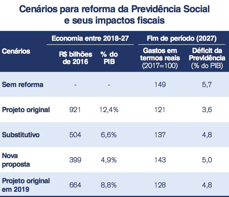Fonte: Secretaria da Previdência Social, Credit Suisse