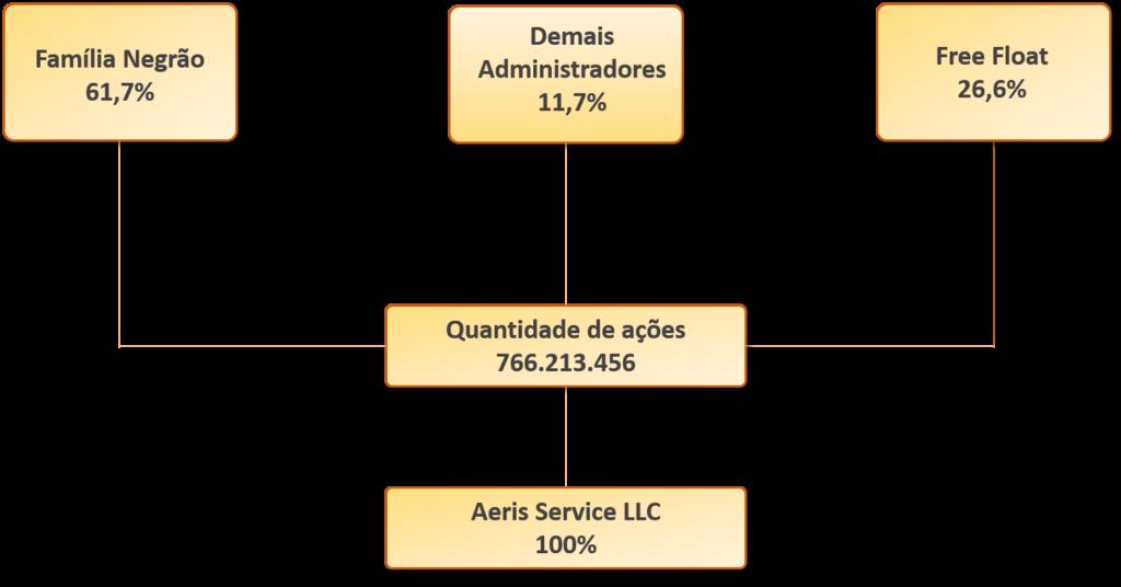 aeris_estrutura_18122020-1024x536