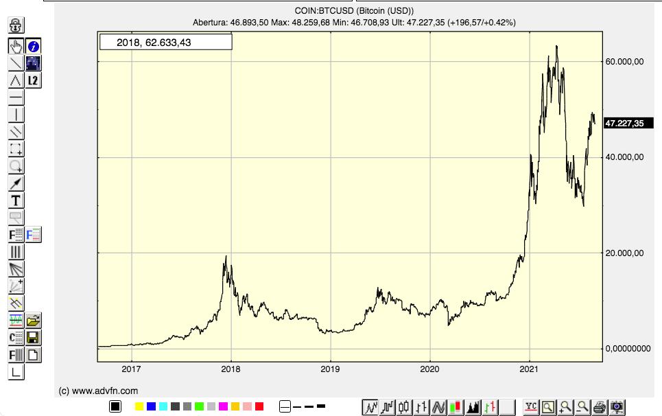 Gráfico 5 anos BTC ADVFN