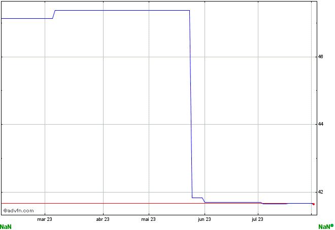 gráfico BFDL39