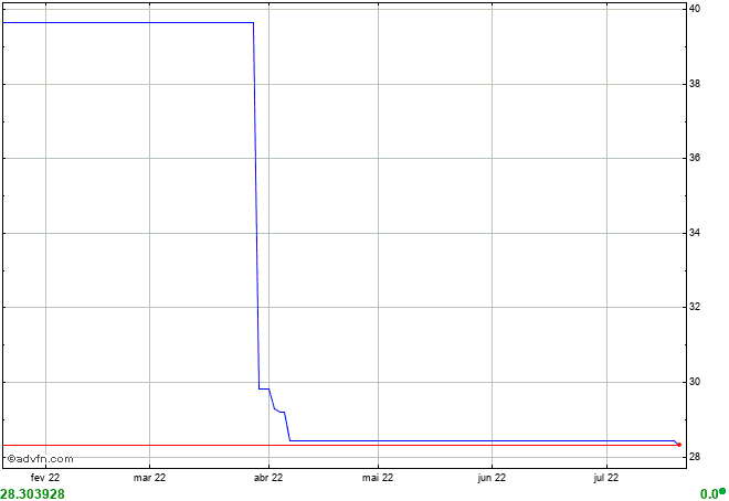 gráfico BFPI39