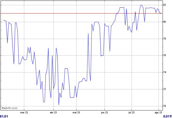 gráfico BLMC11