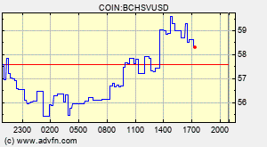 Visão Geral Bitcoin Cash SV (BCHSV) - Gráficos, Mercados