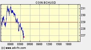 Visão Geral Bitcoin Cash ABC (BCH) - Gráficos, Mercados, Notícias