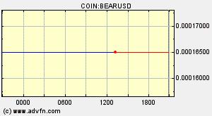 Visu00e3o Geral 3x Short Bitcoin Token Bear Gru00e1ficos Mercados Notu00edcias Discussu00f5es E Conversor Advfn