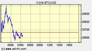 cel mai mic comerț cu bitcoin viitorul criptografic de investit