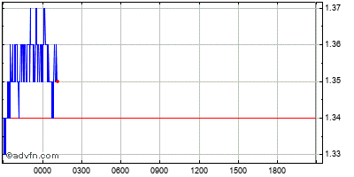 Gráfico Intraday
