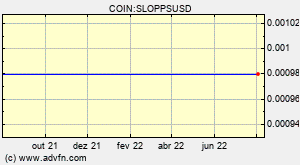 COIN:SLOPPSUSD