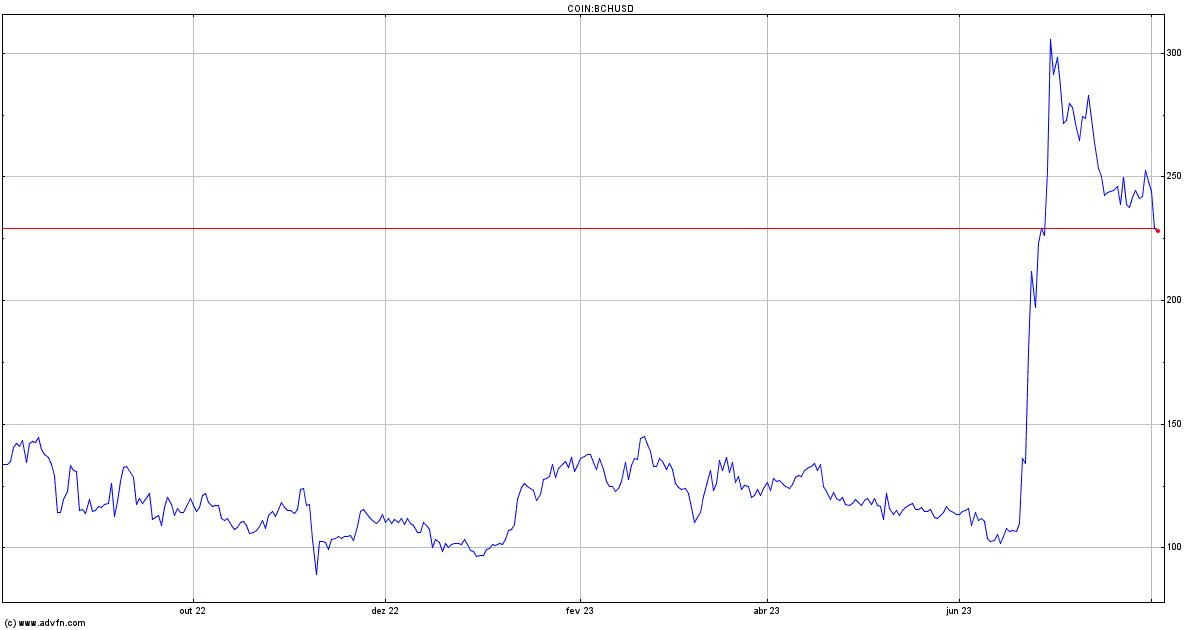 Grafico Bitcoin Cash Dollaro - Quotazione BCH USD — TradingView