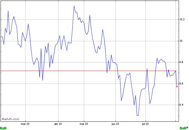 gráfico EURP11
