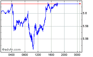 Euro - Brasil - Real Intraday Forex Chart