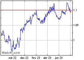Noticias forex euro dolar