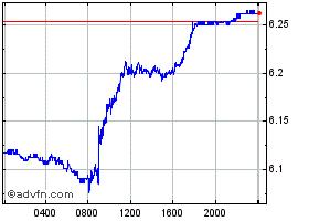 Gráficos das cotações do dólar