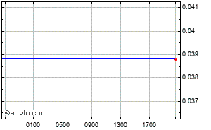 Japão - Ienes - Brasil - Real Intraday Forex Chart