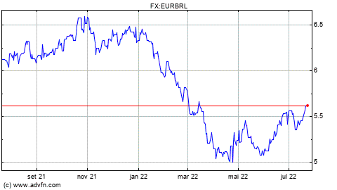 Forex euro real