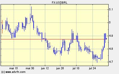 Dólar / Real Cotação FOREX