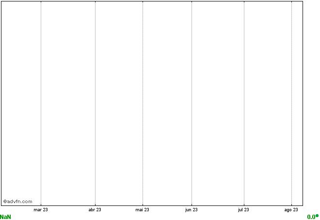 gráfico GRLV11